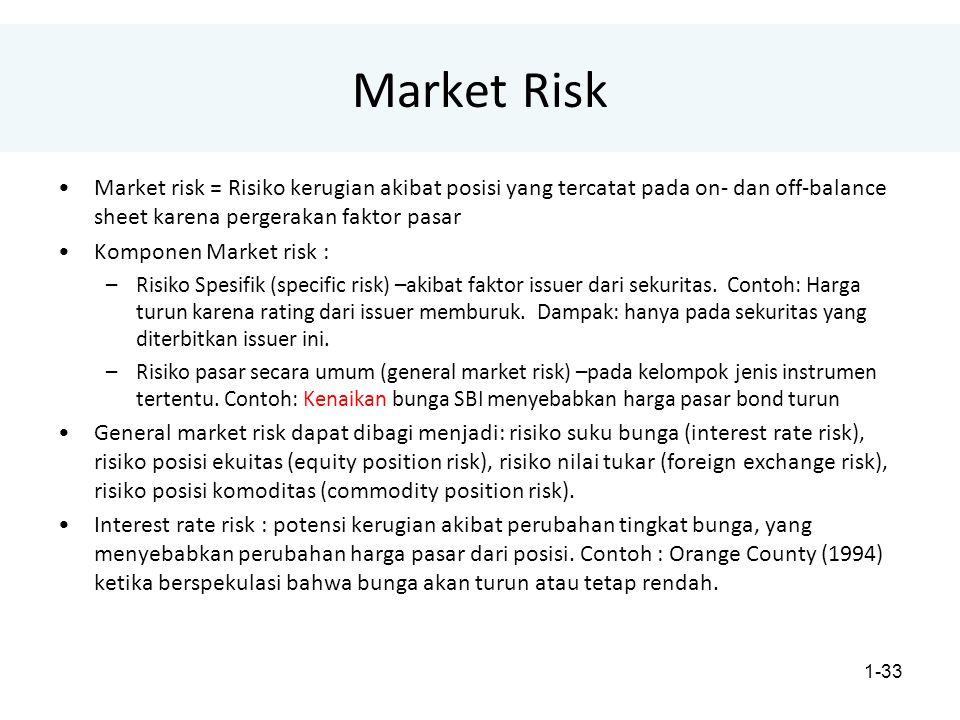Market Risk Market risk = Risiko kerugian akibat posisi yang tercatat pada on- dan off-balance sheet karena pergerakan faktor pasar.
