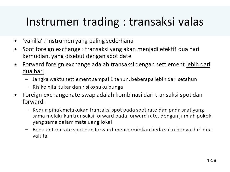 Instrumen trading : transaksi valas