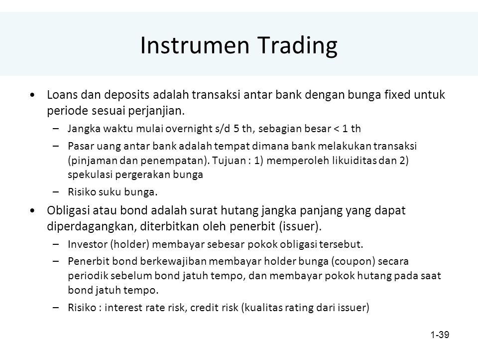 Instrumen Trading Loans dan deposits adalah transaksi antar bank dengan bunga fixed untuk periode sesuai perjanjian.