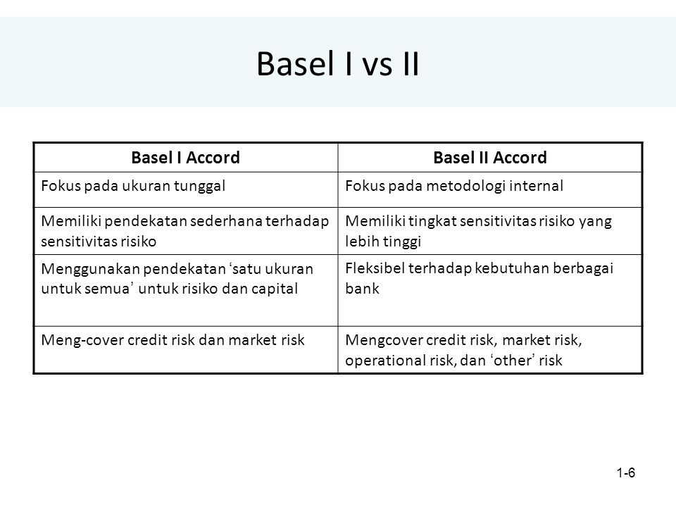 Basel I vs II Basel I Accord Basel II Accord Fokus pada ukuran tunggal