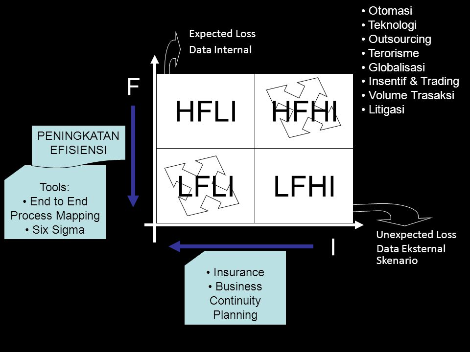 HFLI HFHI LFLI LFHI F I Otomasi Teknologi Outsourcing Expected Loss