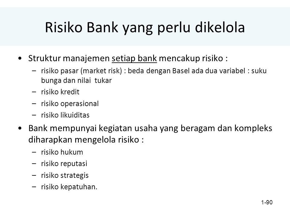 Risiko Bank yang perlu dikelola