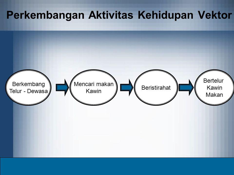 Perkembangan Aktivitas Kehidupan Vektor
