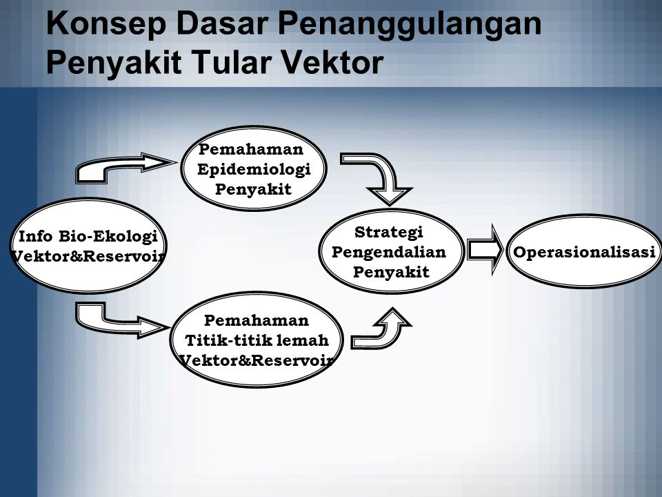 Konsep Dasar Penanggulangan Penyakit Tular Vektor