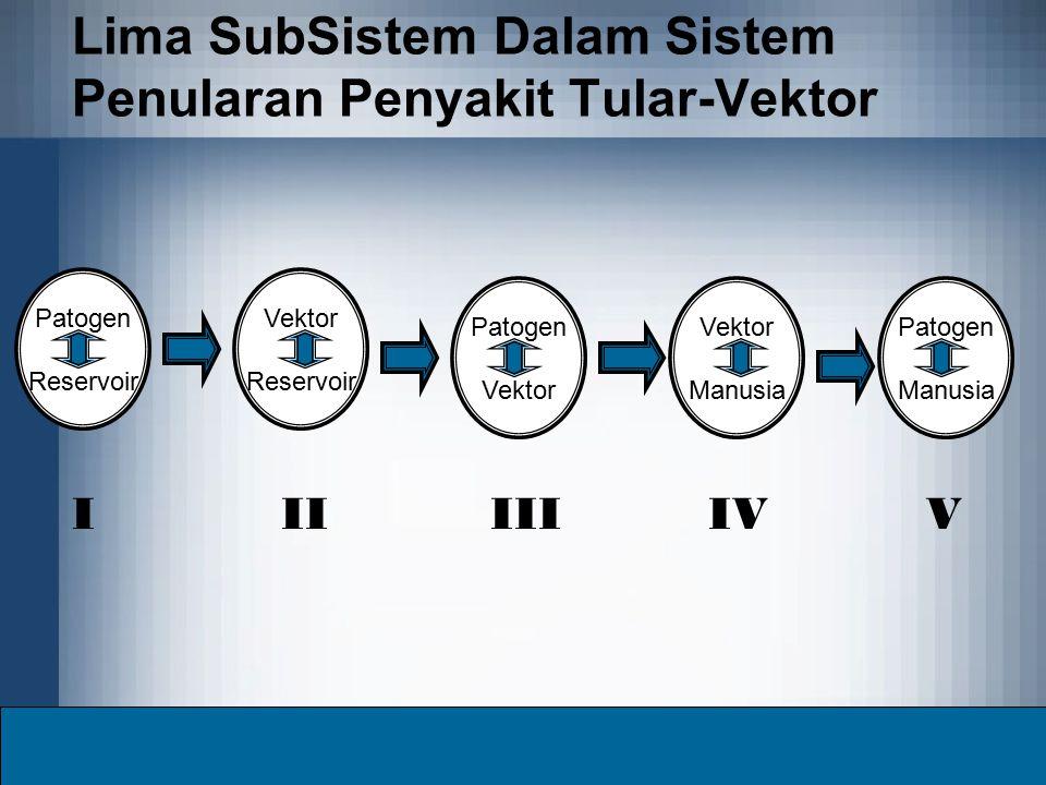 Lima SubSistem Dalam Sistem Penularan Penyakit Tular-Vektor