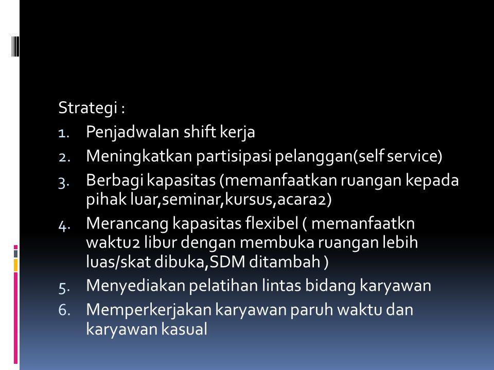 Strategi : Penjadwalan shift kerja. Meningkatkan partisipasi pelanggan(self service)
