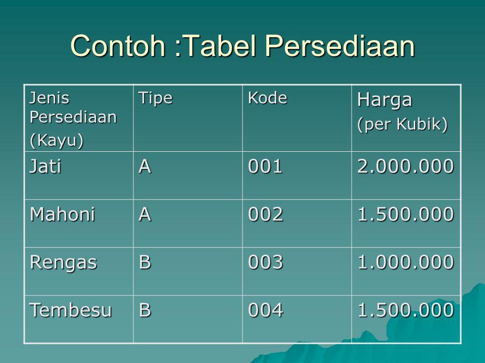 Contoh :Tabel Persediaan