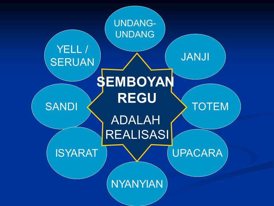 SEMBOYAN REGU ADALAH REALISASI YELL / SERUAN JANJI SANDI TOTEM ISYARAT