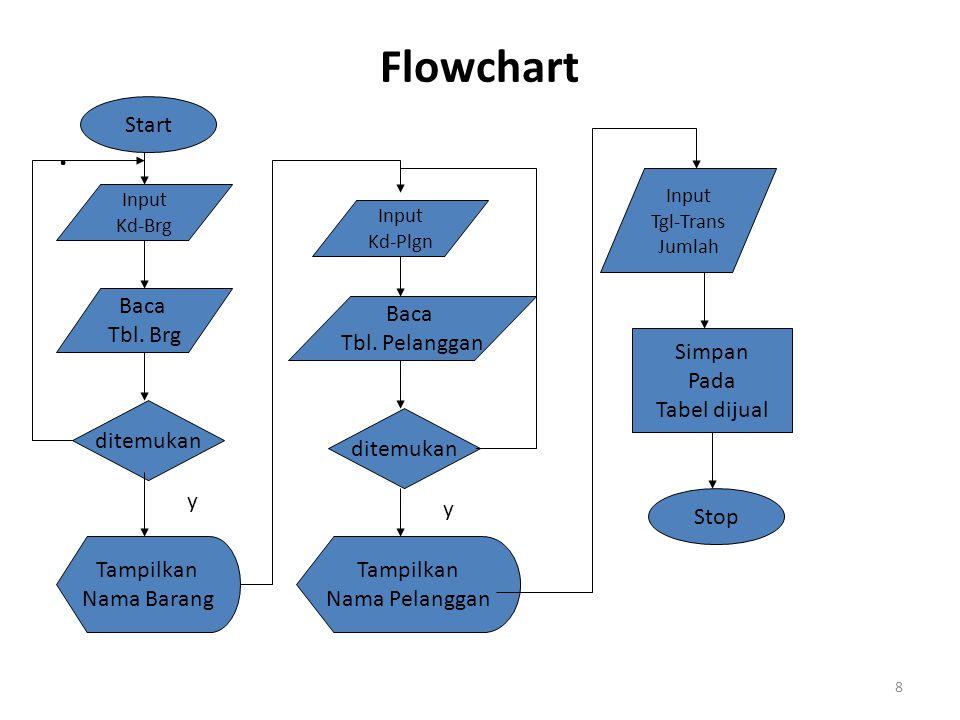Flowchart . Start Baca Tbl. Brg Baca Tbl. Pelanggan Simpan Pada