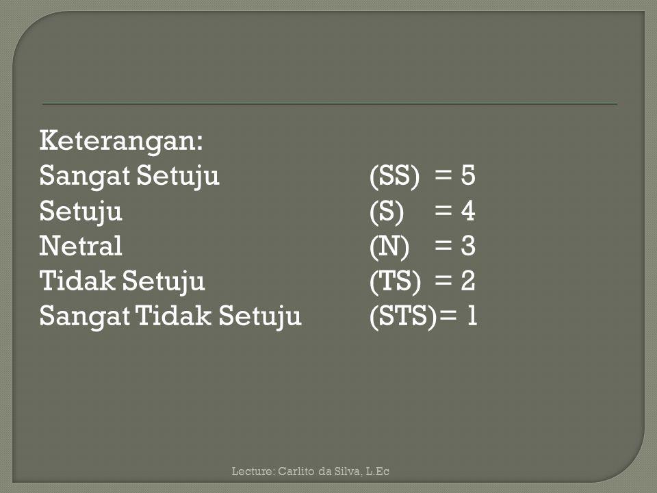 Keterangan: Sangat Setuju (SS) = 5 Setuju (S) = 4 Netral (N) = 3 Tidak Setuju (TS) = 2 Sangat Tidak Setuju (STS)= 1