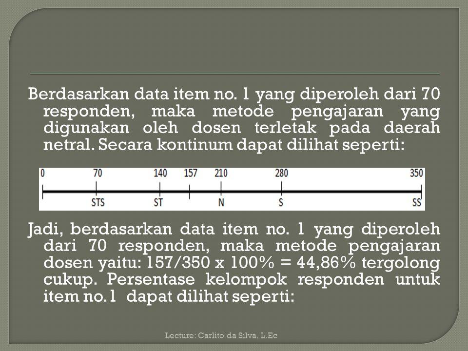 Berdasarkan data item no