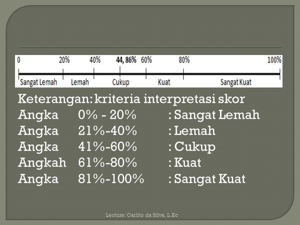 Keterangan: kriteria interpretasi skor Angka 0% - 20% : Sangat Lemah Angka 21%-40% : Lemah Angka 41%-60% : Cukup Angkah 61%-80% : Kuat Angka 81%-100% : Sangat Kuat