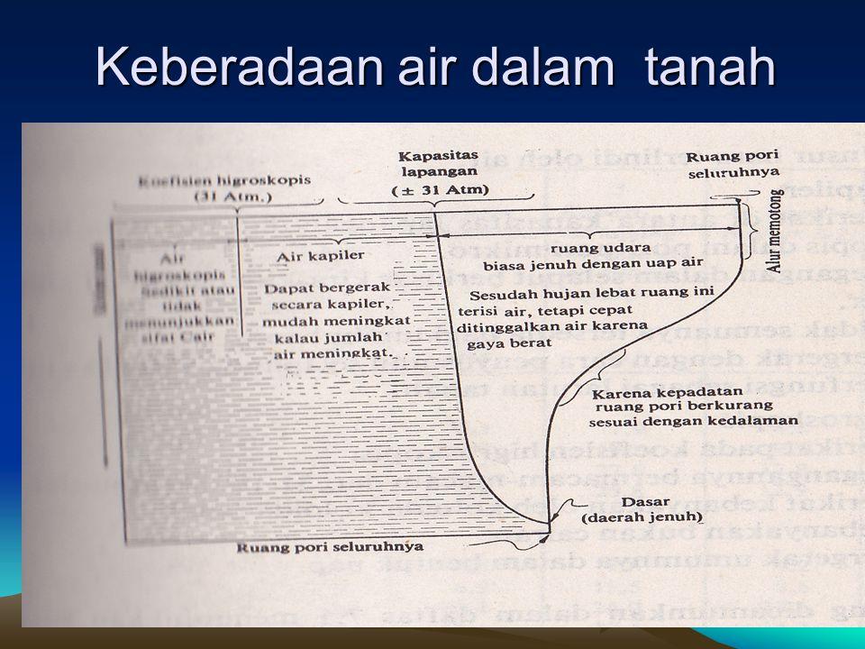 Keberadaan air dalam tanah