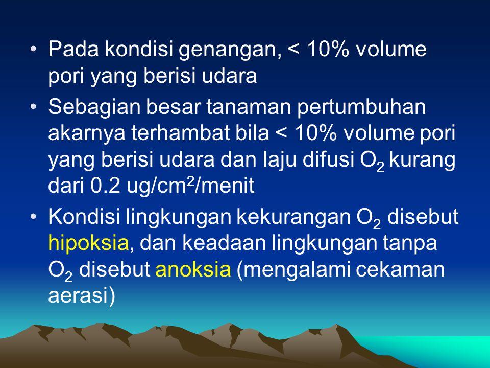 Pada kondisi genangan, < 10% volume pori yang berisi udara