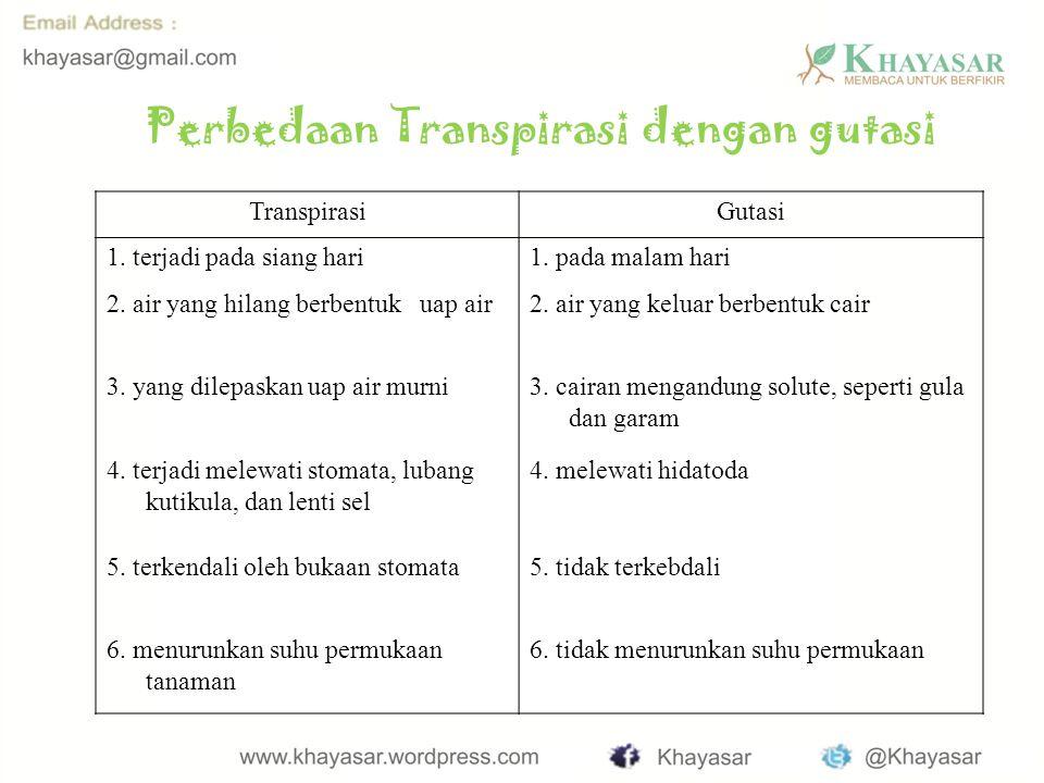 Perbedaan Transpirasi dengan gutasi