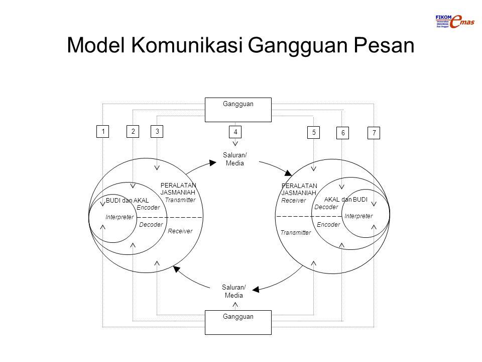 Model Komunikasi Gangguan Pesan