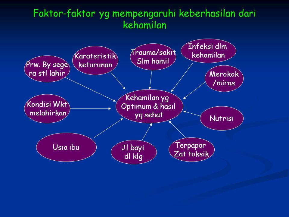 Faktor-faktor yg mempengaruhi keberhasilan dari kehamilan