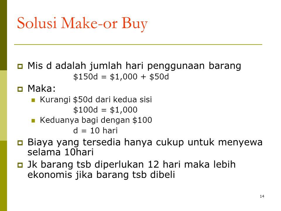 Solusi Make-or Buy Mis d adalah jumlah hari penggunaan barang Maka:
