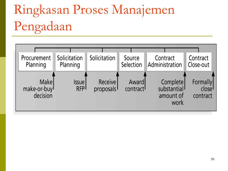 Ringkasan Proses Manajemen Pengadaan