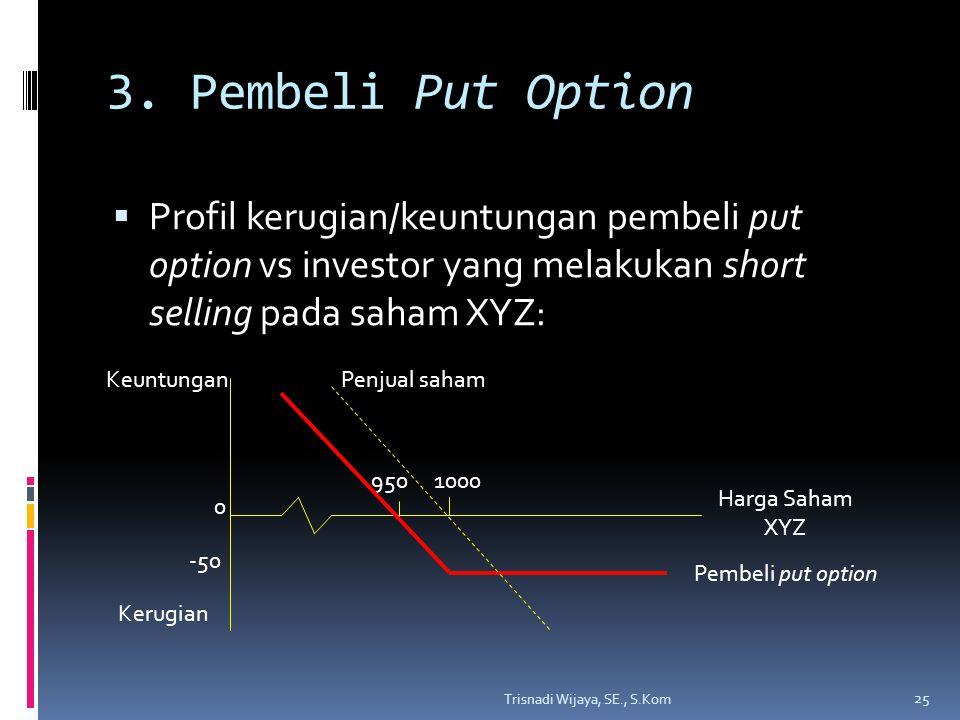 3. Pembeli Put Option Profil kerugian/keuntungan pembeli put option vs investor yang melakukan short selling pada saham XYZ:
