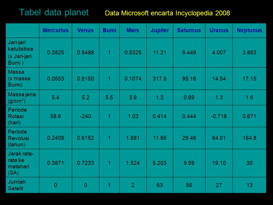 Tabel data planet Data Microsoft encarta Incyclopedia 2008 Mercurius
