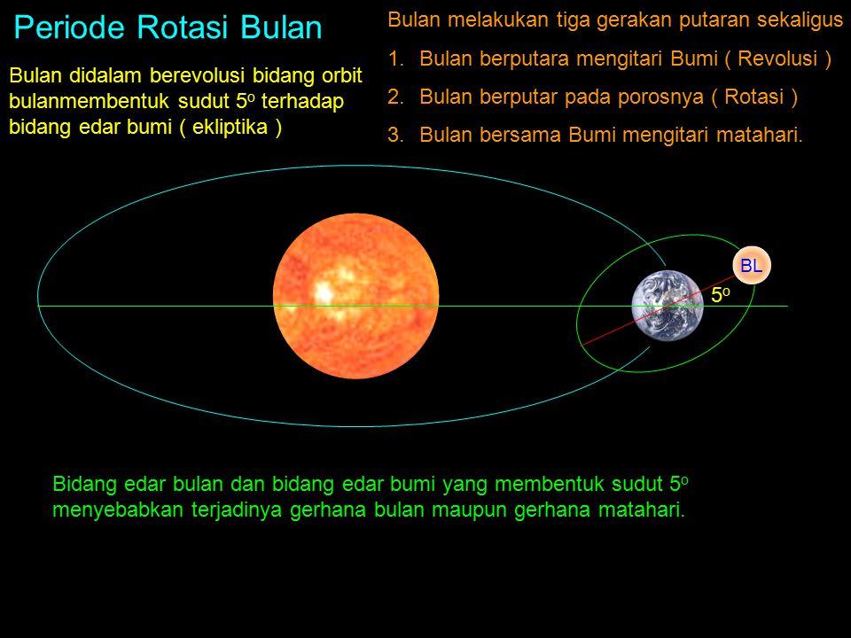Periode Rotasi Bulan Bulan melakukan tiga gerakan putaran sekaligus