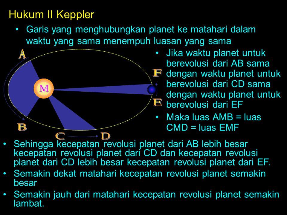 A F M E B C D Hukum II Keppler