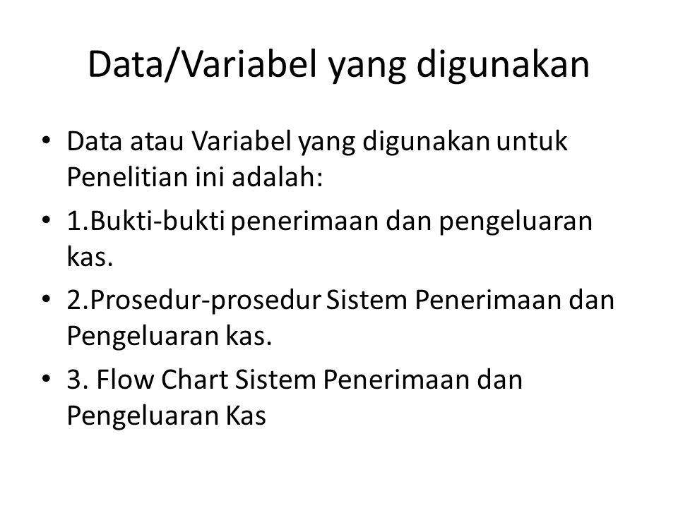 Data/Variabel yang digunakan