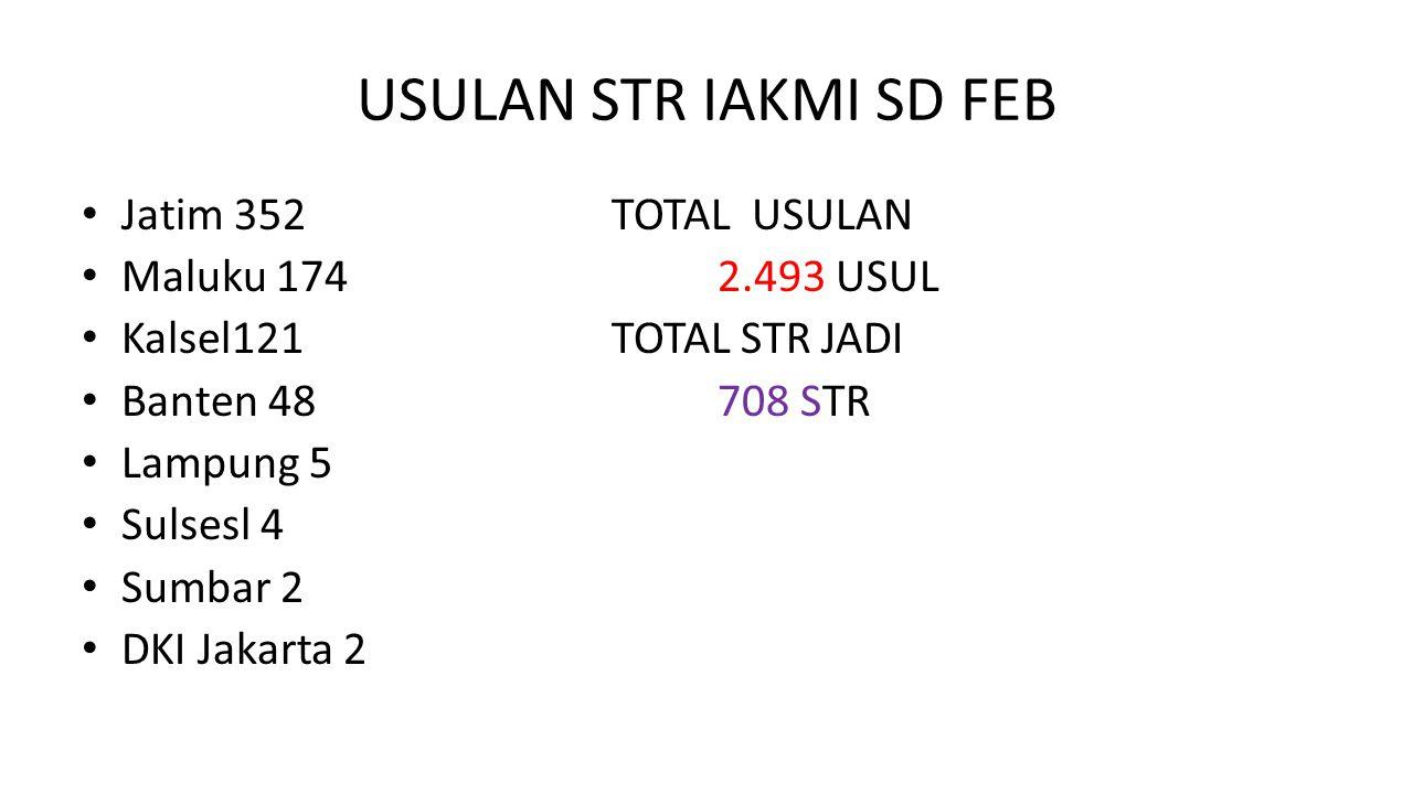 USULAN STR IAKMI SD FEB Jatim 352 TOTAL USULAN Maluku 174 2.493 USUL