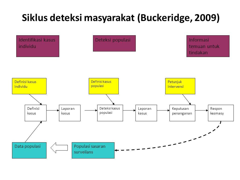 Siklus deteksi masyarakat (Buckeridge, 2009)