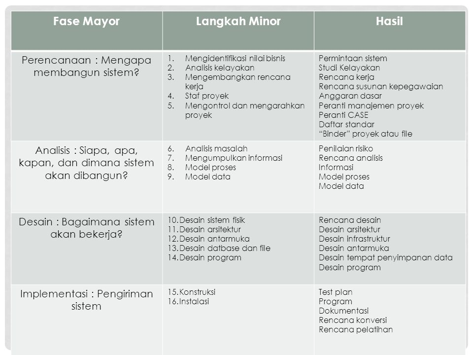 Fase Mayor Langkah Minor Hasil