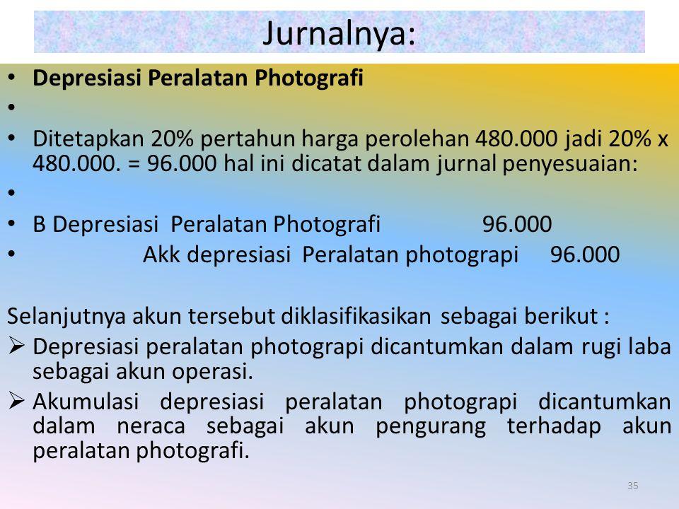 Jurnalnya: Depresiasi Peralatan Photografi