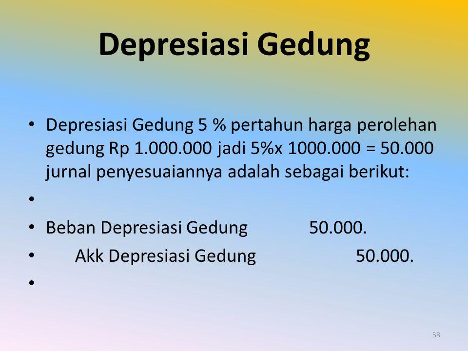 Depresiasi Gedung