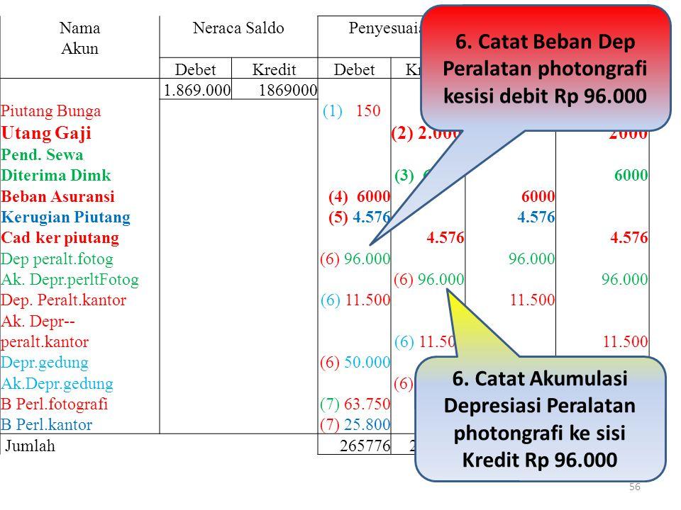 6. Catat Beban Dep Peralatan photongrafi kesisi debit Rp 96.000