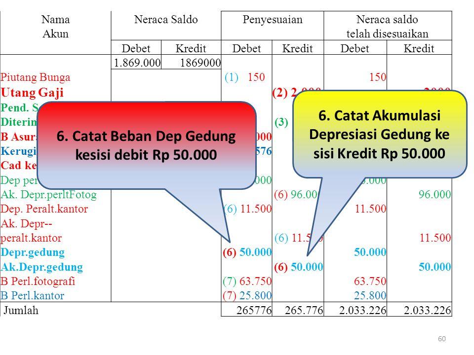 6. Catat Akumulasi Depresiasi Gedung ke sisi Kredit Rp 50.000