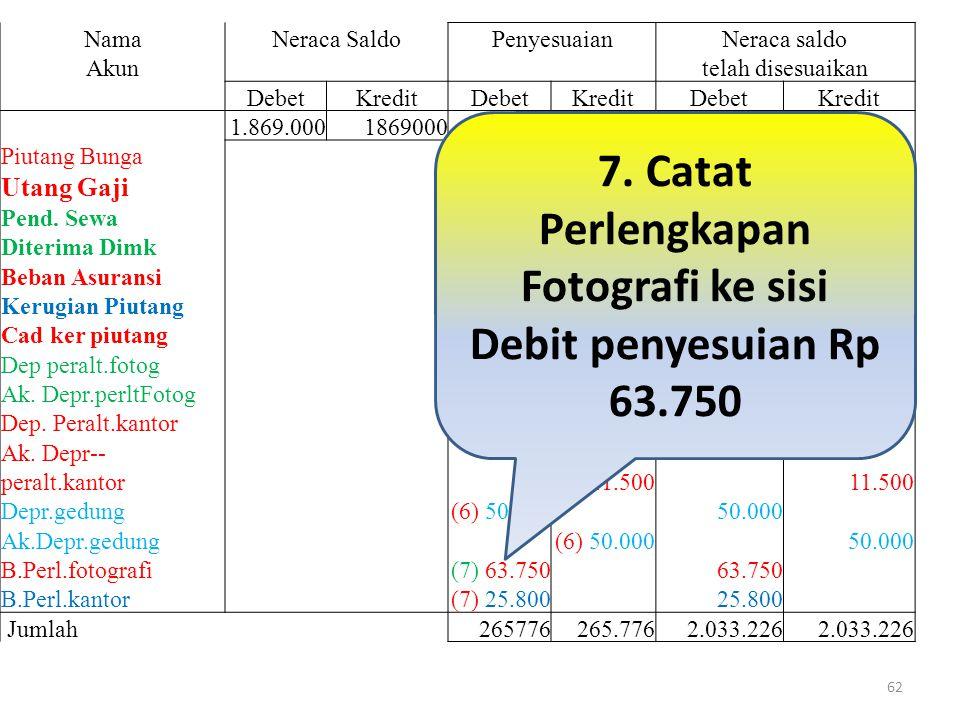 7. Catat Perlengkapan Fotografi ke sisi Debit penyesuian Rp 63.750