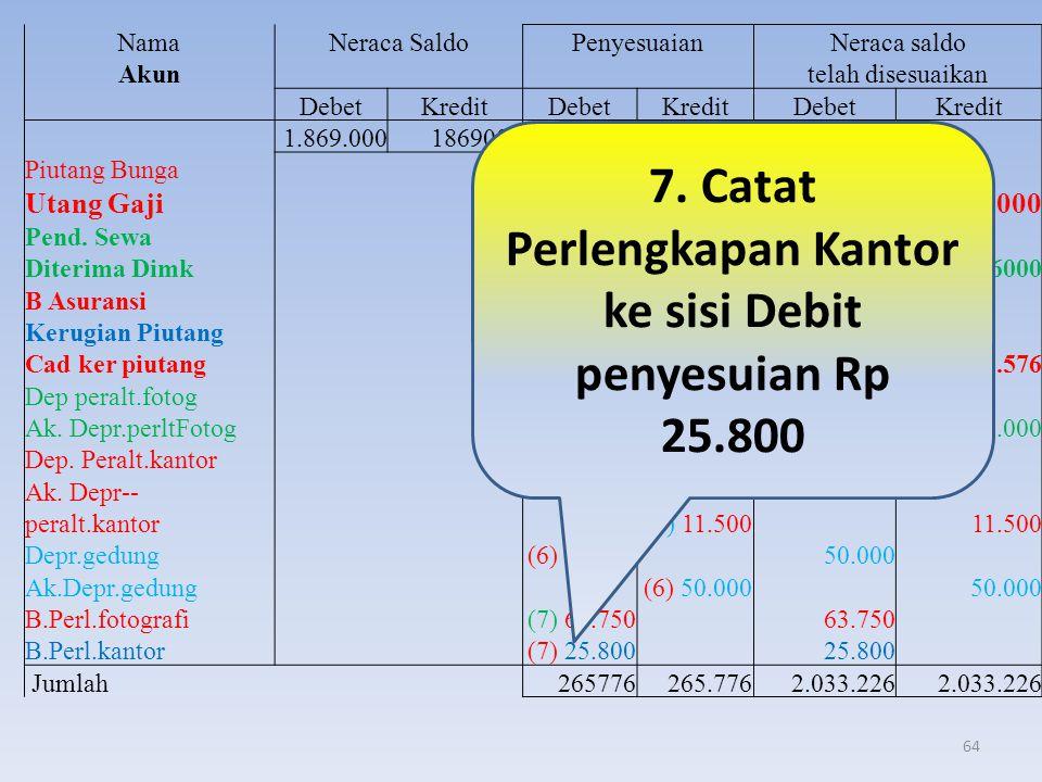 7. Catat Perlengkapan Kantor ke sisi Debit penyesuian Rp 25.800