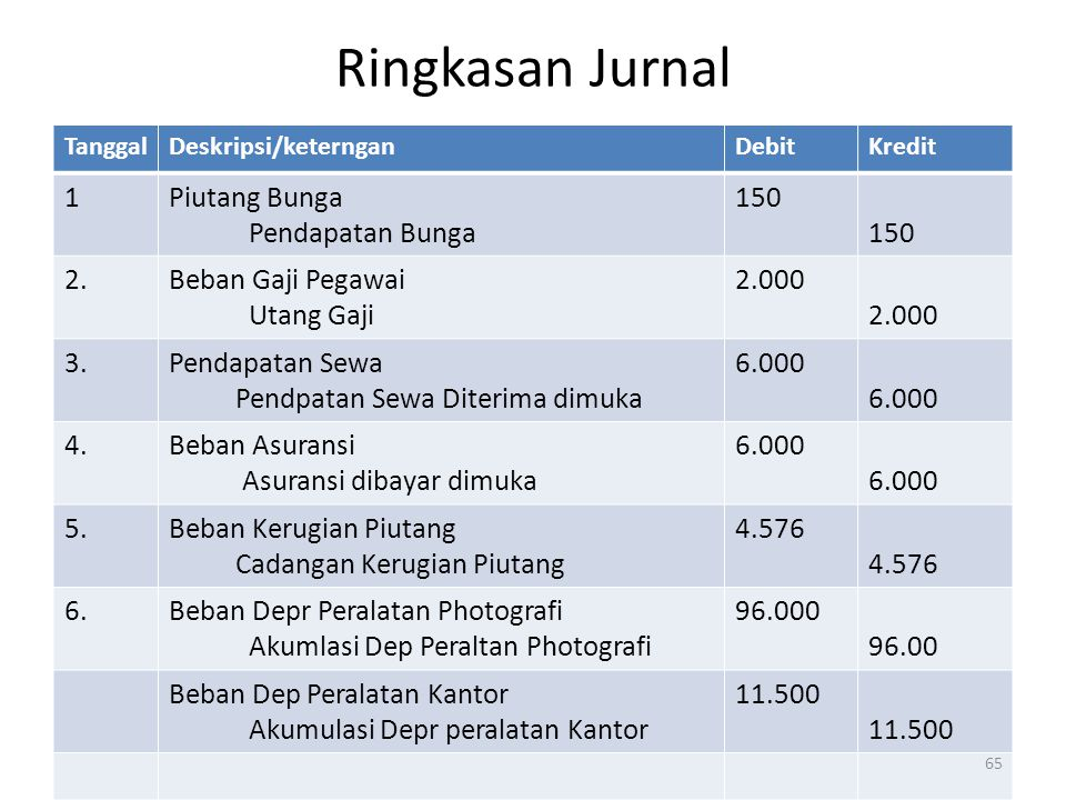 Ringkasan Jurnal 1 Piutang Bunga Pendapatan Bunga 150 2.