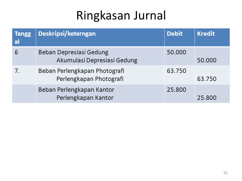 Ringkasan Jurnal Tanggal Deskripsi/keterngan Debit Kredit 6