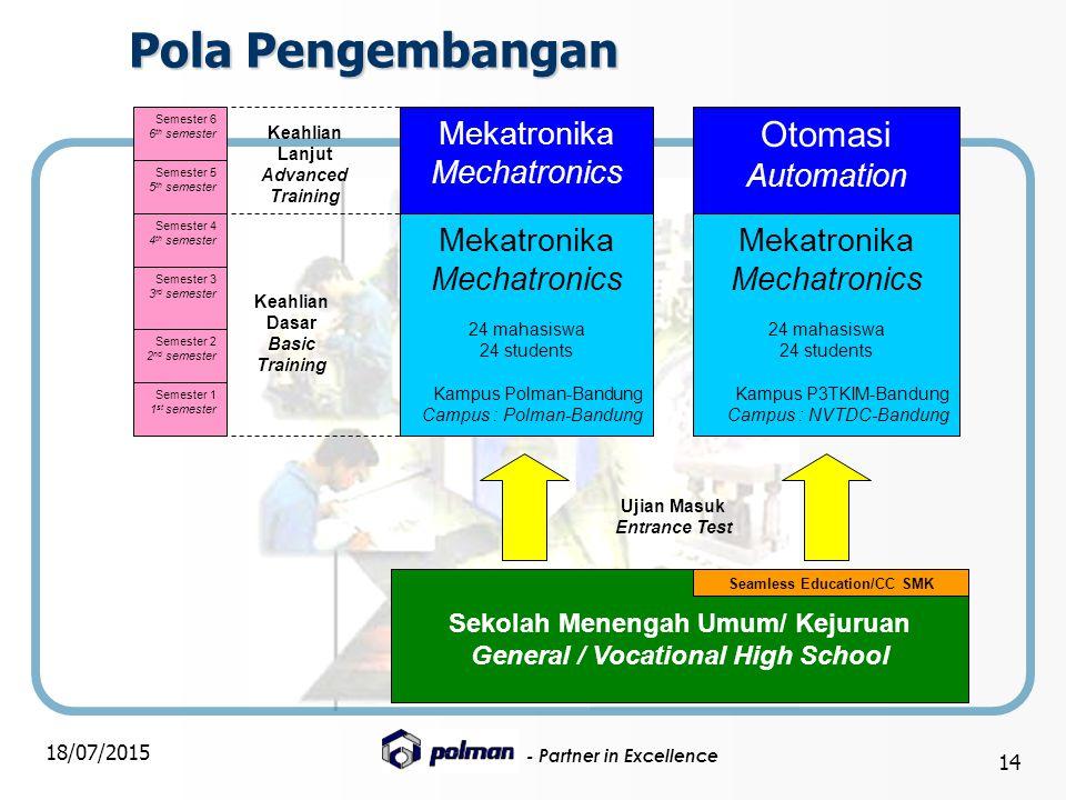 Pola Pengembangan Otomasi Mekatronika Mechatronics Automation