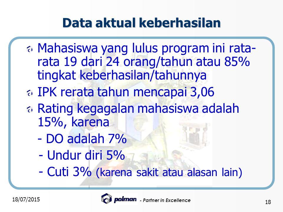 Data aktual keberhasilan