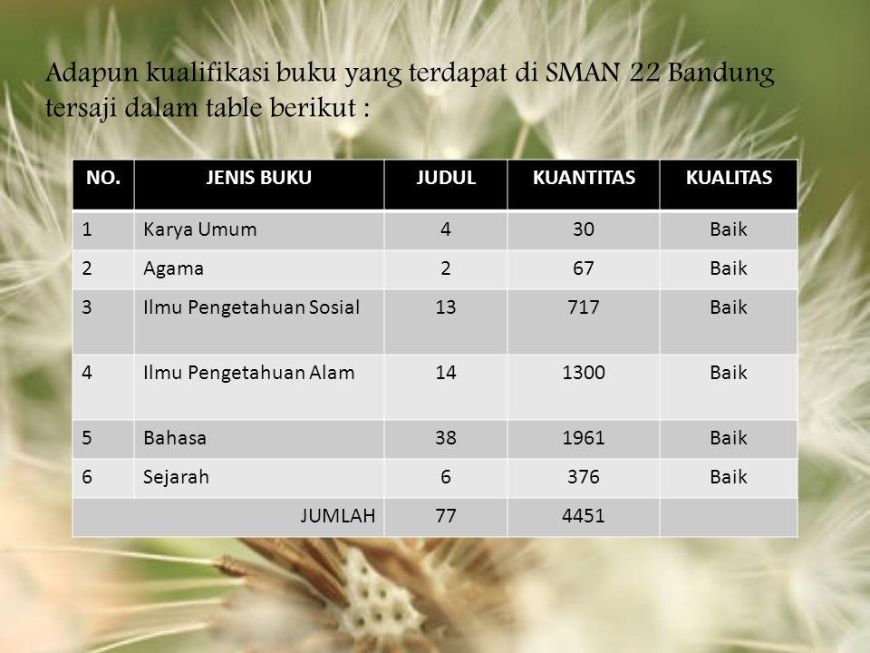 Adapun kualifikasi buku yang terdapat di SMAN 22 Bandung tersaji dalam table berikut :
