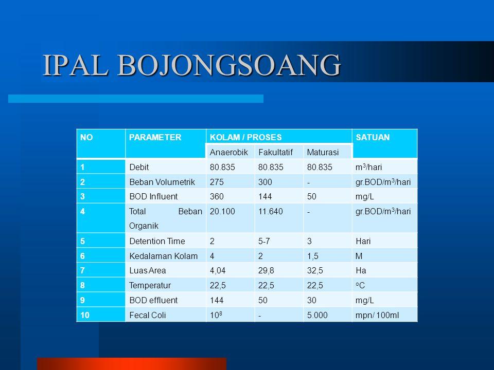 IPAL BOJONGSOANG NO PARAMETER KOLAM / PROSES SATUAN Anaerobik