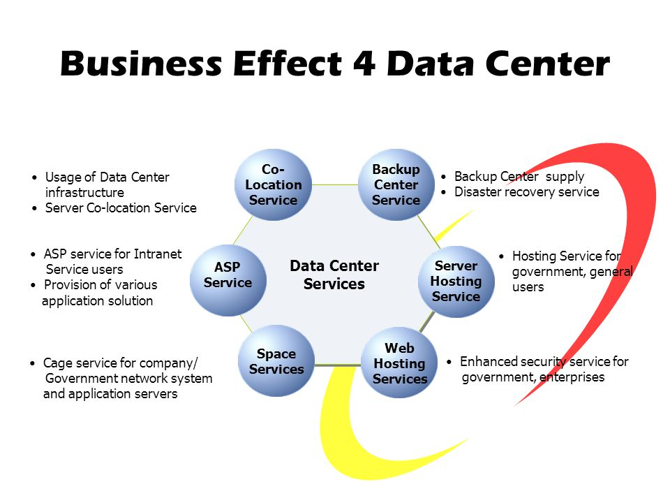 Business Effect 4 Data Center