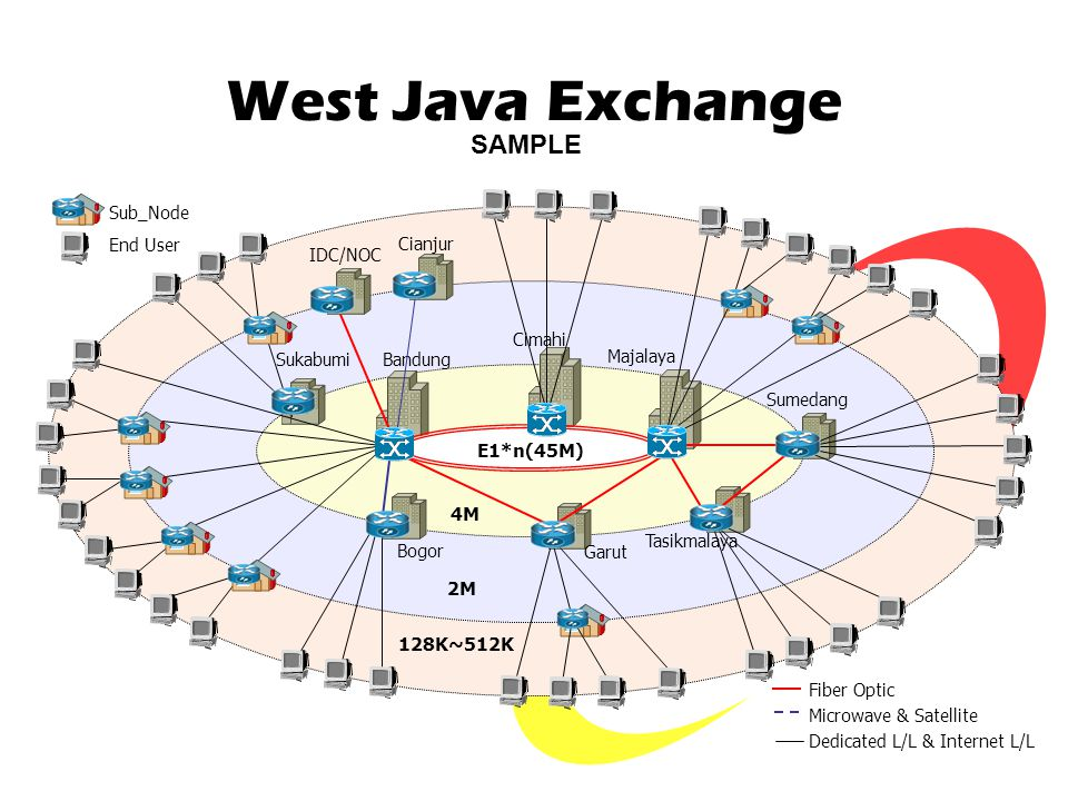 West Java Exchange SAMPLE E1*n(45M) 4M 2M 128K~512K Sub_Node End User