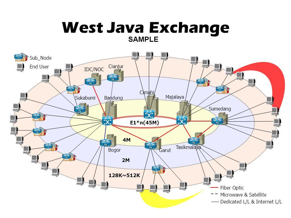 West Java Exchange SAMPLE E1*n(45M) 4M 2M 128K~512K Sub_Node End User