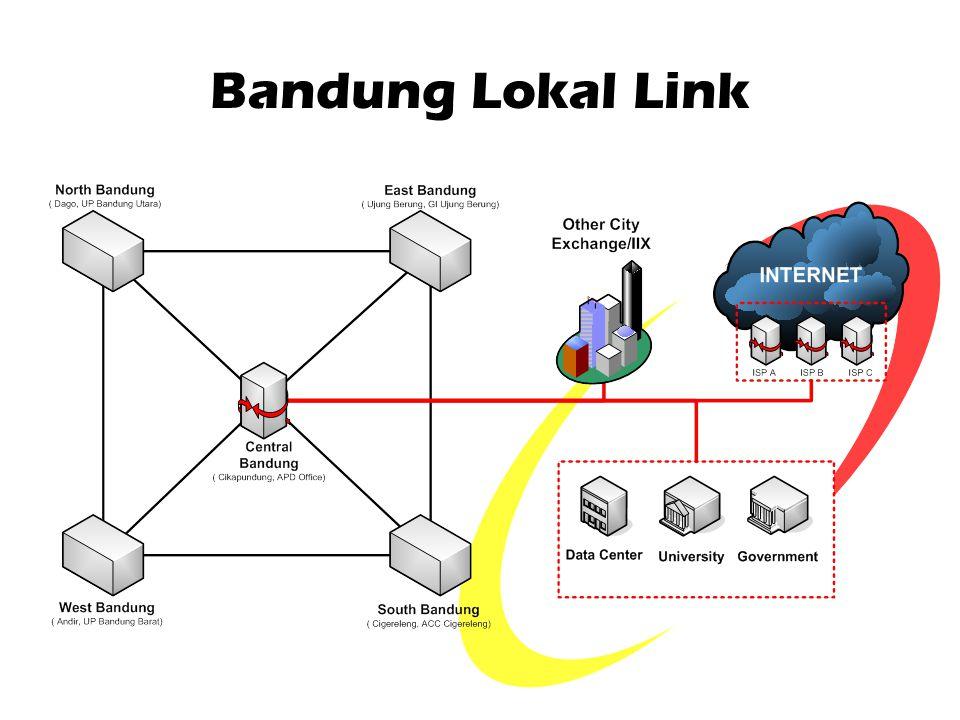 Bandung Lokal Link