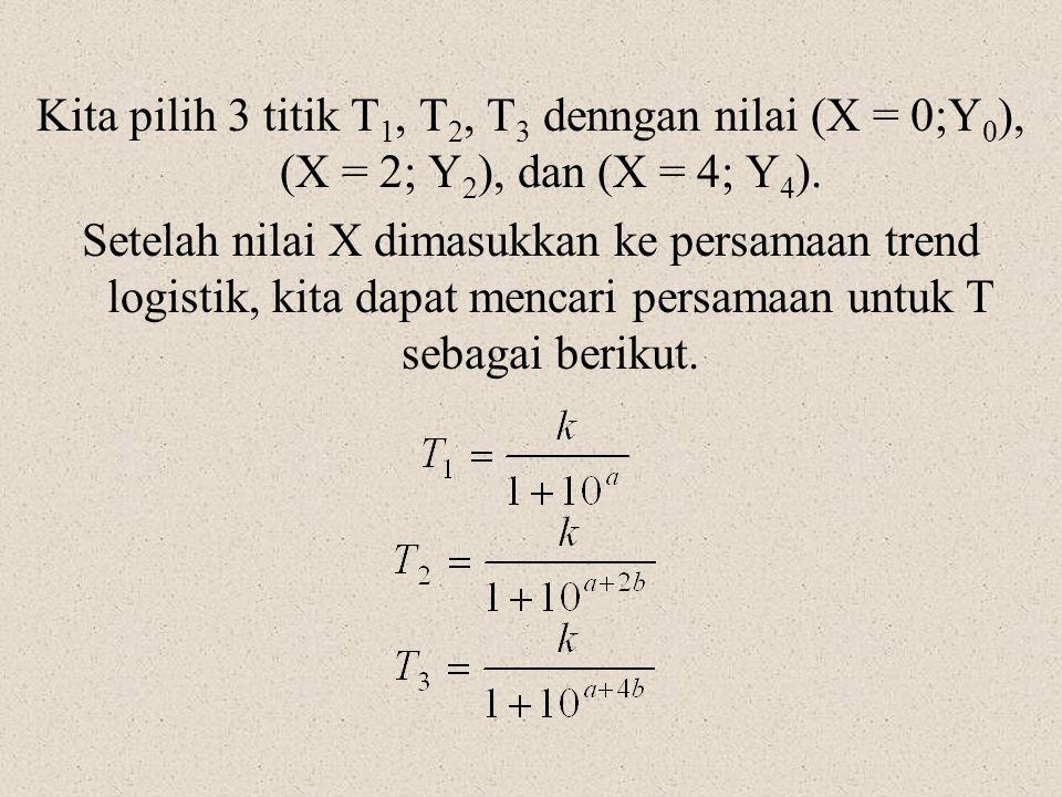 Kita pilih 3 titik T1, T2, T3 denngan nilai (X = 0;Y0), (X = 2; Y2), dan (X = 4; Y4).