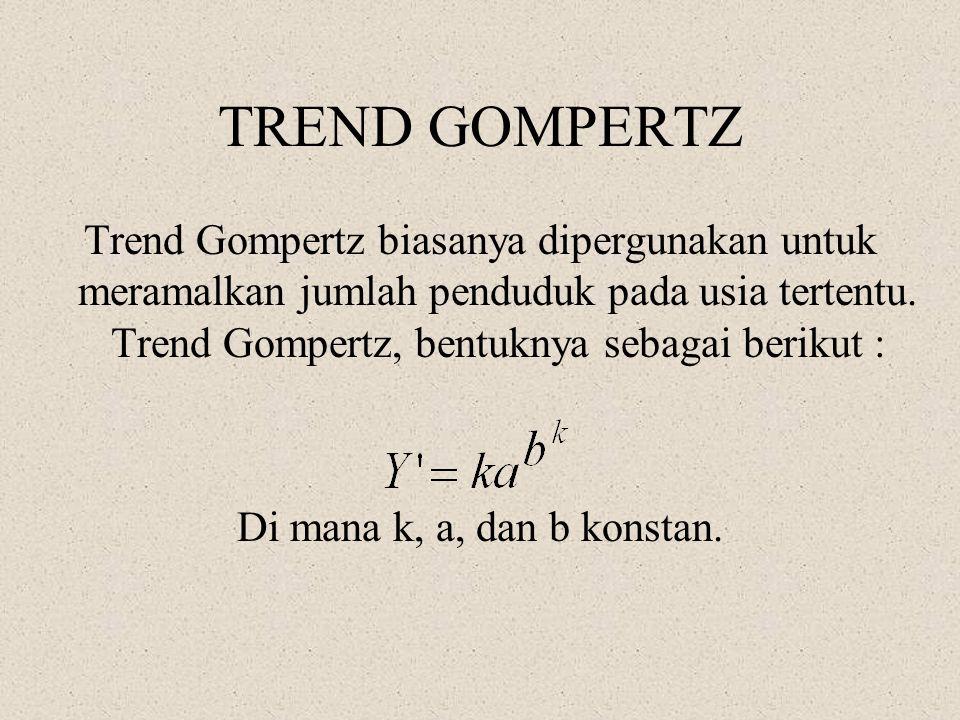 TREND GOMPERTZ Trend Gompertz biasanya dipergunakan untuk meramalkan jumlah penduduk pada usia tertentu. Trend Gompertz, bentuknya sebagai berikut :