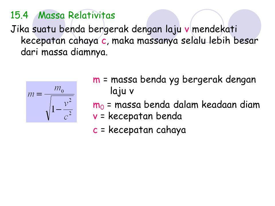 15.4 Massa Relativitas Jika suatu benda bergerak dengan laju v mendekati kecepatan cahaya c, maka massanya selalu lebih besar dari massa diamnya.